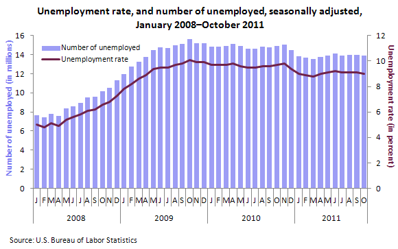 Unemployment rate, and number of unemployed, seasonally adjusted, January 2008-October 2011