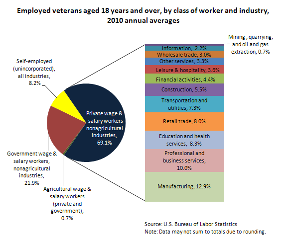 Employed veterans aged 18 years and over, by industry and class of worker, 2010 annual averages