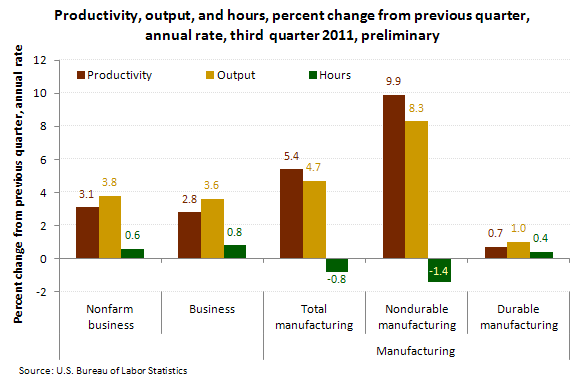 Productivity, output, and hours, percent change from previous quarter, annual rate, third-quarter 2011, preliminary