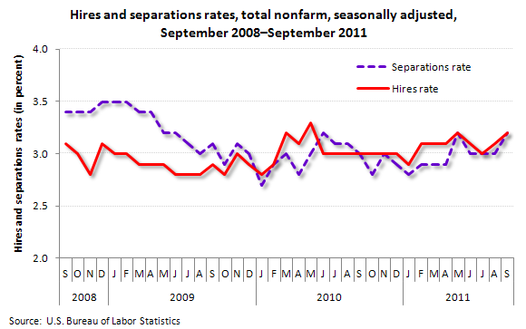 Hires and separations rates, total nonfarm, seasonally adjusted, September 2008-September 2011