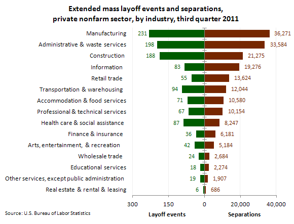Extended mass layoff events and separations, private nonfarm sector, by industry, third quarter 2011