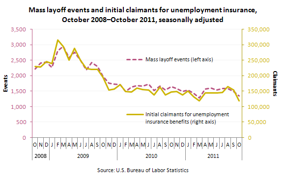 Mass layoff events and initial claimants for unemployment insurance, October 2008-October 2011, seasonally adjusted