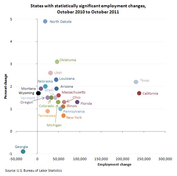 States with statistically significant employment changes from October 2010 to October 2011