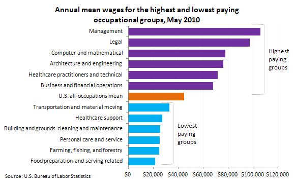 Annual mean wages for the highest and lowest paying occupational groups, May 2010