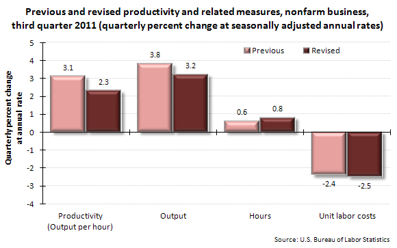 Previous and revised productivity and related measures, nonfarm business, third quarter 2011 (quarterly percent change at seasonally adjusted annual rates)