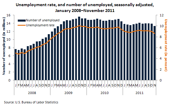Unemployment rate, and number of unemployed, seasonally adjusted, January 2008-November 2011