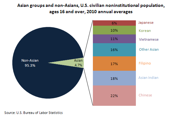 Asian population by group, U.S. civilian noninstitutional population, ages 16 and older, 2010 annual averages
