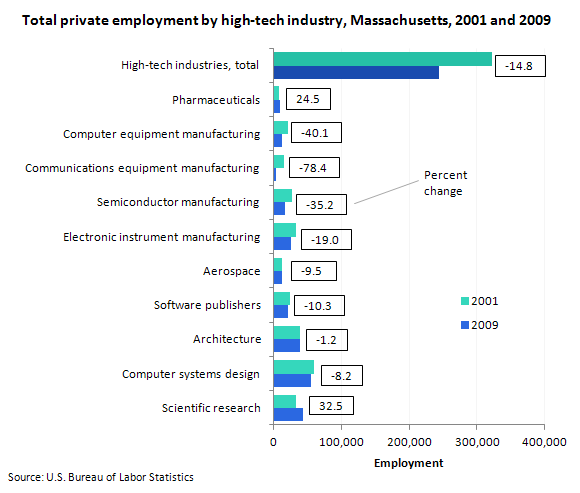 Total private employment by high-tech industry, Massachusetts, 2001 and 2009