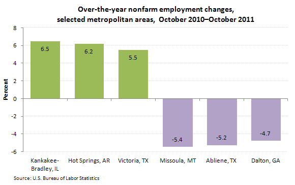 Over-the-year nonfarm employment changes, selected metropolitan areas, October 2010-October 2011