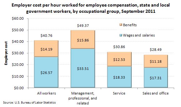 Employer cost per hour worked for employee compensation, state and local government workers, by occupational group, September 2011