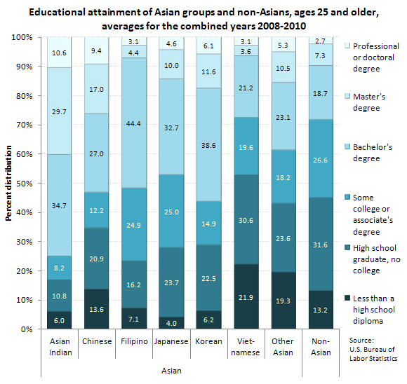 Educational attainment of Asian groups and non-Asians, ages 25 and older, averages for the combined years 2008-2010