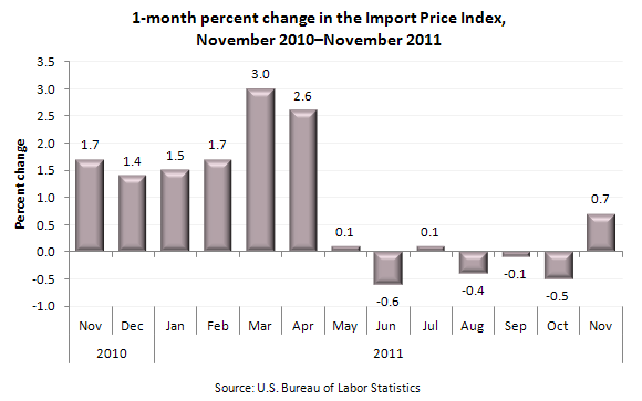 1-month percent change in Import Price Index, November 2010-November 2011