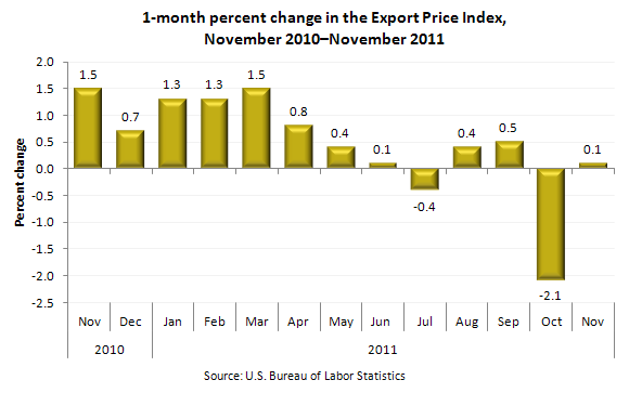 1-month percent change in the Export Price Index, November 2010-November 2011