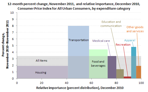 12-month percent change, November 2011, and relative importance, December 2010, Consumer Price Index for All Urban Consumers, by expenditure category