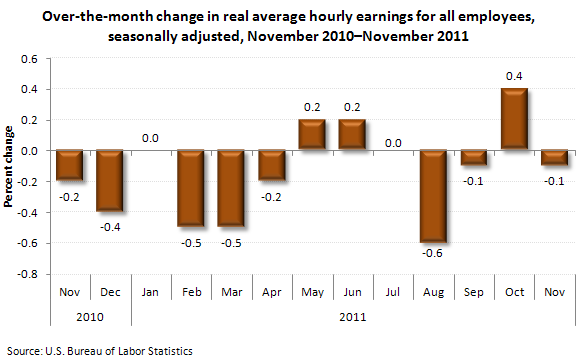 Over-the-month change in real average hourly earnings for all employees, seasonally adjusted, November 2010 - November 2011