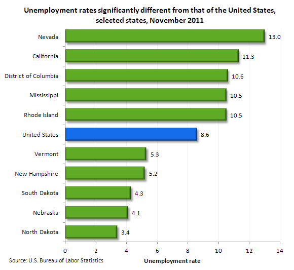 Unemployment rates significantly different from that of the United States, selected states, November 2011