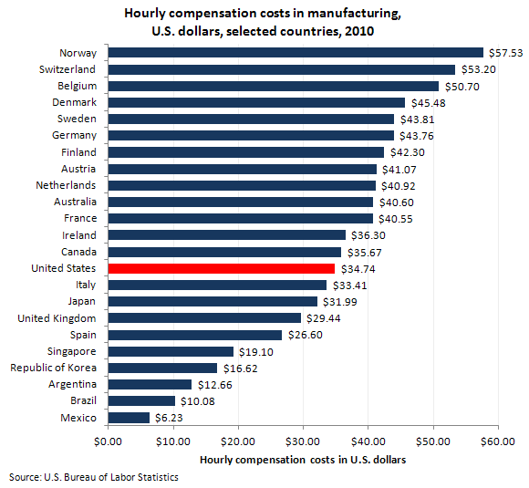 Hourly compensation costs in manufacturing, U.S. dollars, selected countries, 2010