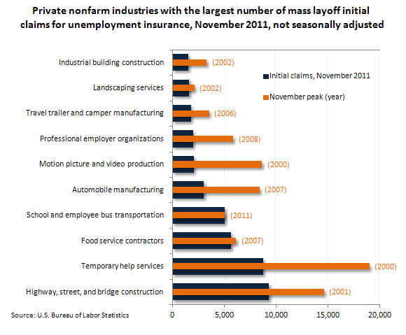 Private nonfarm industries with the largest number of mass layoff initial claims for unemployment insurance, claims for unemployment insurance, November 2011, not seasonally adjusted