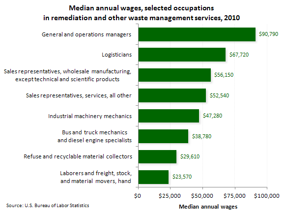 Median annual wages, selected occupations in remediation and other waste management services, 2010