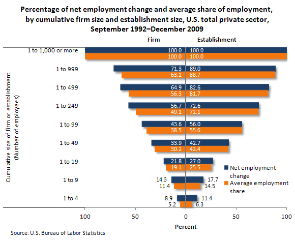 Percentage of net employment change and average share of employment, by cumulative firm size and establishment size, U.S. total private sector, September 1992–December 2009