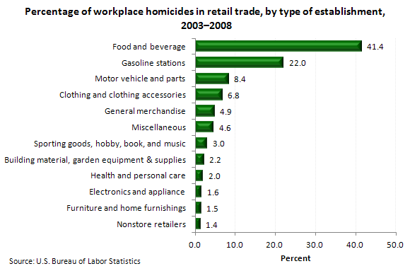 Percentage of workplace homicides in retail trade, by type of establishment, 2003-2008
