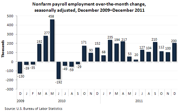 Nonfarm payroll employment over-the-month change, seasonally adjusted, December 2009-December 2011