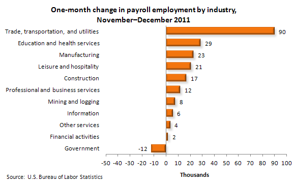 One-month change in payroll employment by industry, November-December 2011