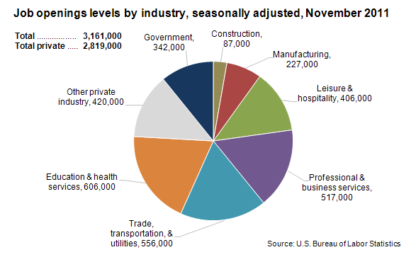 Job openings levels by industry, seasonally adjusted, November 2011