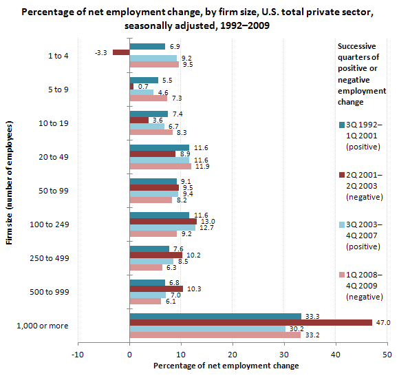Percentage of net employment change, by firm size, U.S. total private sector, seasonally adjusted, 1992-2009