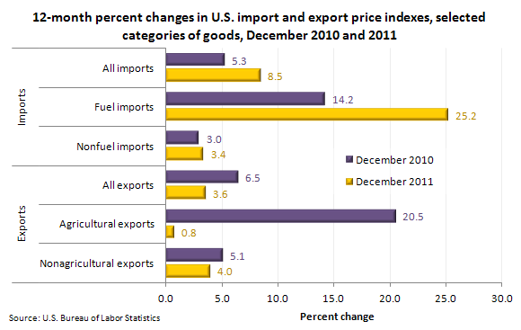 12-month percent changes in U.S. import and export price indexes, selected categories of goods, December 2010 and 2011
