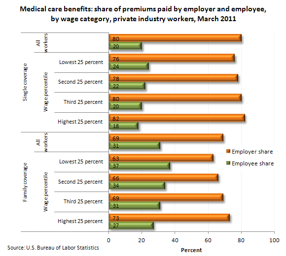 Medical care benefits: share of premiums paid by employer and employee, by wage category, private industry workers, March 2011