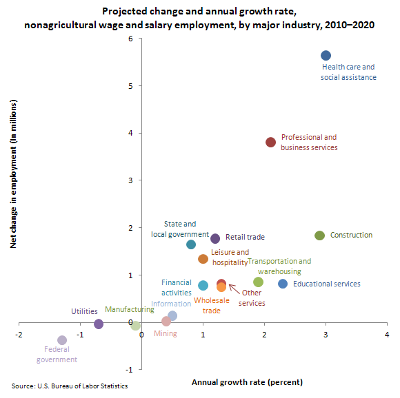 Projected change and annual growth rate, nonagricultural wage and salary employment, by major industry, 2010-2020