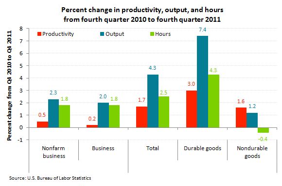 Percent change in productivity, output, and hours from fourth quarter 2010 to fourth quarter 2011