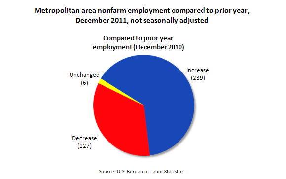 Metropolitan area nonfarm employment compared to prior year, December 2011, not seasonally adjusted