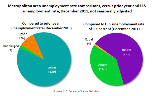 Metropolitan area unemployment rate comparisons, versus prior year and U.S. unemployment rate, December 2011, not seasonally adjusted