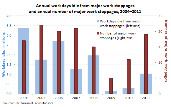 Annual workdays idle from major work stoppages and annual number of major work stoppages, 2004-2011