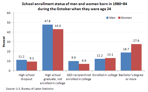 School enrollment status of men and women born in 1980-84 during the October when they were age 24 (percent)