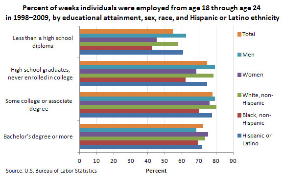 Percent of weeks individuals were employed from age 18 through age 24 in 1998-2009 by educational attainment, sex, race, and Hispanic or Latino ethnicity