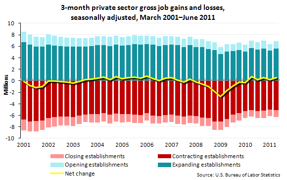3-month private sector gross job gains and losses, seasonally adjusted, March 2001-June 2011