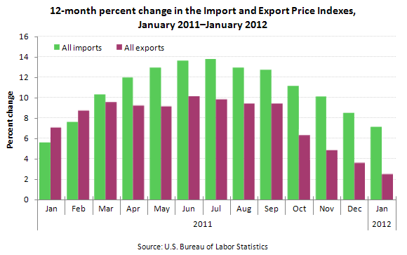 12-month percent change in the Import and Export Price Indexes, January 2011-January 2012
