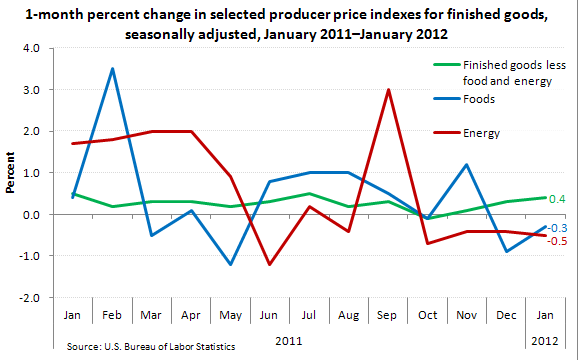 1-month percent change in selected producer price indexes for finished goods, seasonally adjusted, January 2011-January 2012