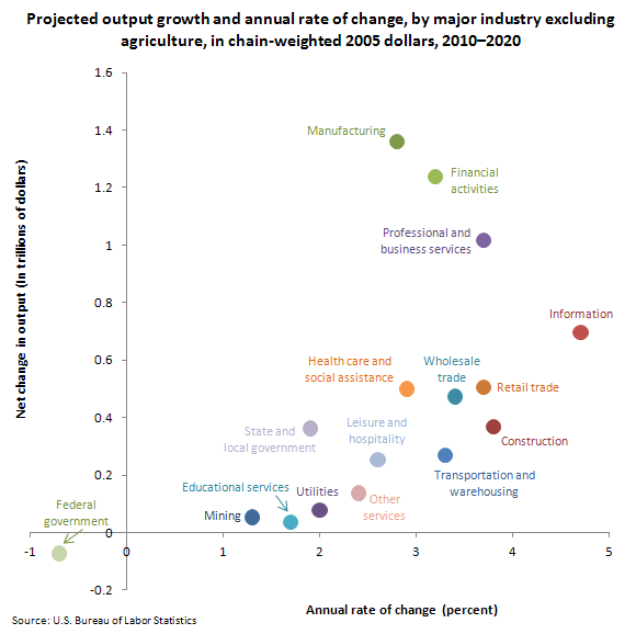 Projected output growth and annual rate of change, by major industry excluding agriculture, in chain-weighted 2005 dollars, 2010–2020