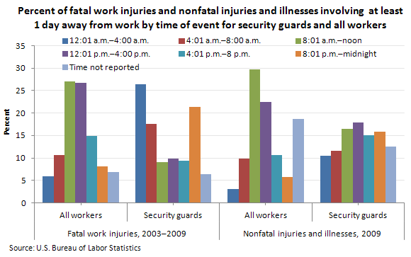 Percent of fatal work injuries and nonfatal injuries and illnesses involving at least 1 day away from work by time of event for security guards and all workers