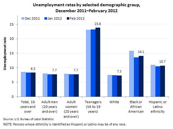 Unemployment rates by selected demographic group, December 2011–February 2012