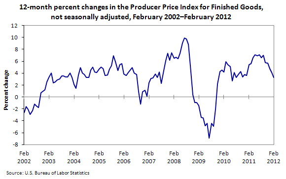 12-month percent changes in the Producer Price Index for Finished Goods, not seasonally adjusted, February 2002–February 2012
