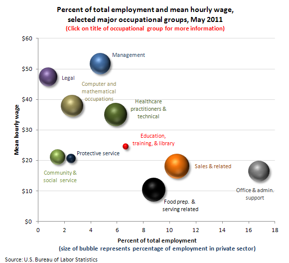 Percent of total employment and mean hourly wage, selected major occupational groups, May 2010