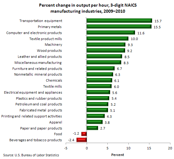 Percent change in output per hour, 3-digit NAICS manufacturing industries, 2009–2010