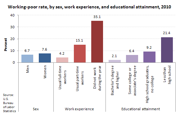 Working-poor rate, by sex, work experience, and educational attainment, 2010