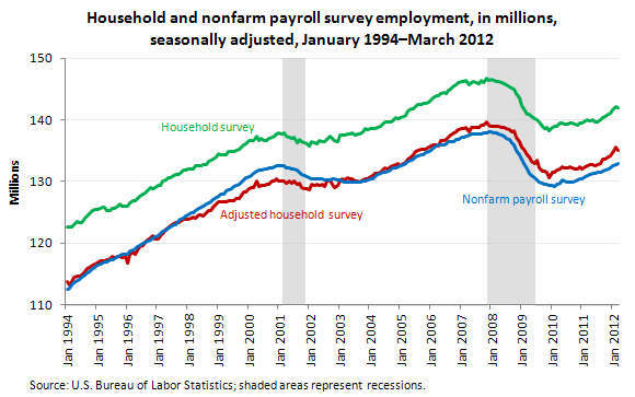 Household and nonfarm payroll survey employment, in thousands, seasonally adjusted, January 1994–March 2012