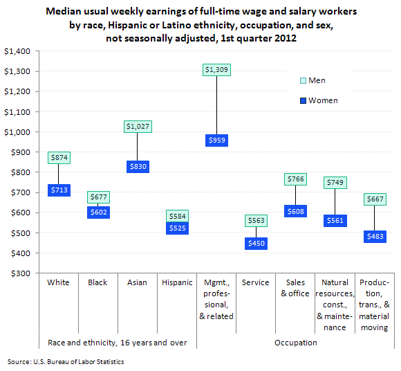 Median usual weekly earnings of full-time wage and salary workers by race, Hispanic or Latino ethnicity, occupation, and sex, not seasonally adjusted, 1st quarter 2012